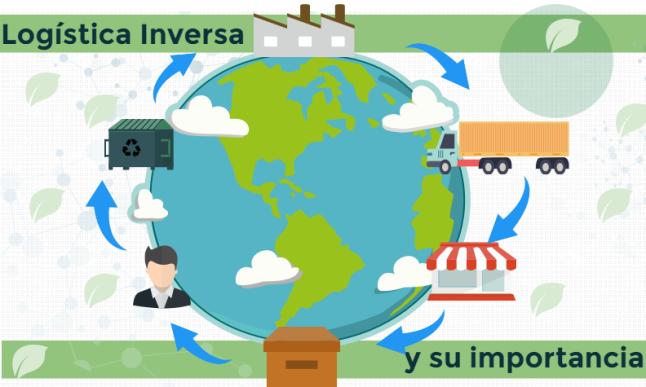 Software optimización de rutas de logística inversa