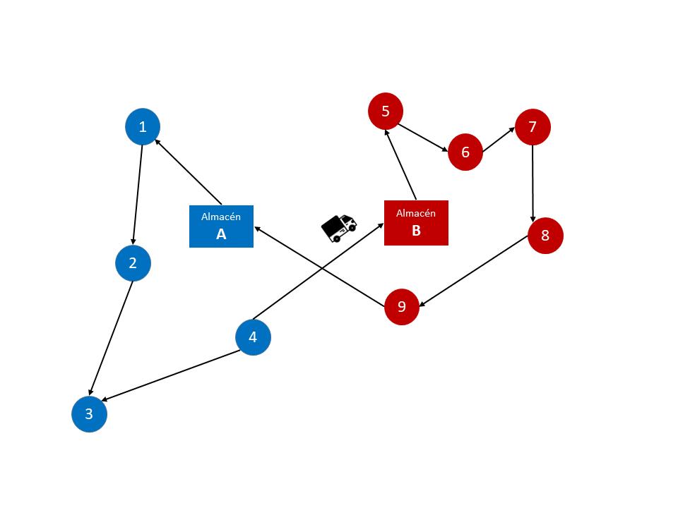 Dibujo ruta compartida con 2 almacenes